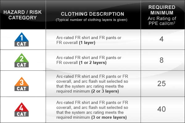 Hazard Risk Category Hrc Table